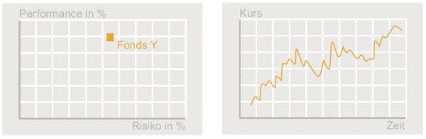 Abbildung: Beispiel eines Risiko-/Performance-Diagramms