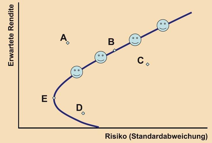 Effizienzkurve im Risiko-Ertrag-Diagramm