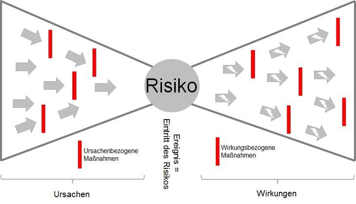Das Bow-Tie-Diagramm zur Visualisierung von Ursachen und Wirkungen