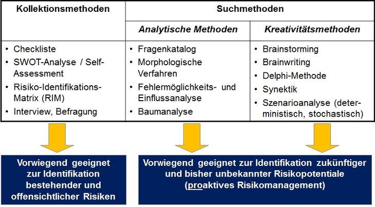 Methoden der Risikoanalyse in der Praxis