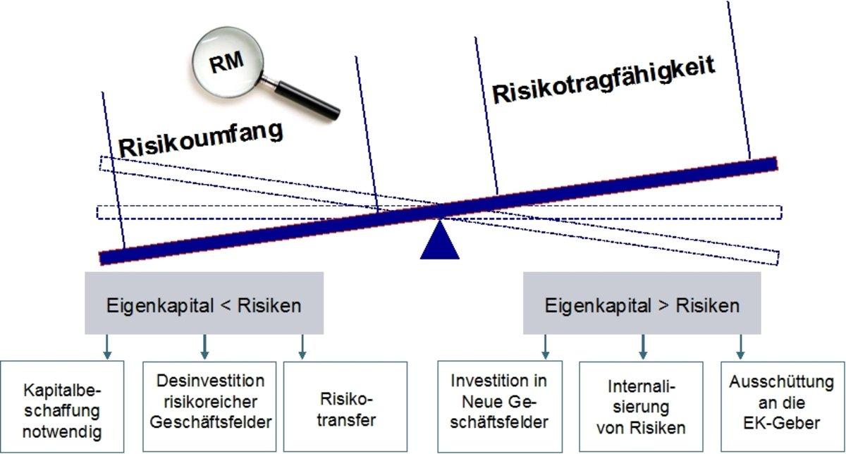 Das Gesetz der Risikotragfähigkeit